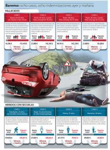 Infografía comparación indemnizaciones