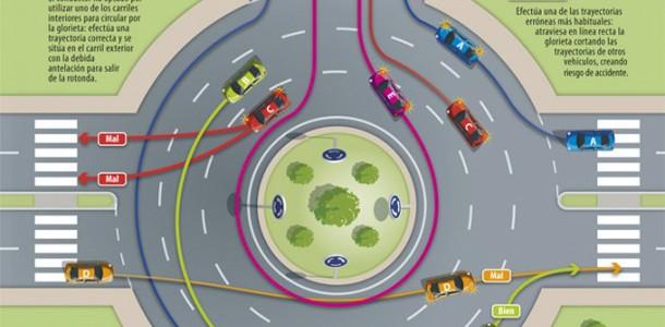 Imagen sobre el comportamiento correcto en una rotonda
